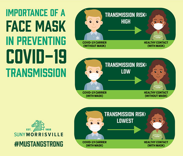 The lowest risk of transmitting COVID-19 occurs when both a carrier of COVID-19 and a healthy contact wear masks.